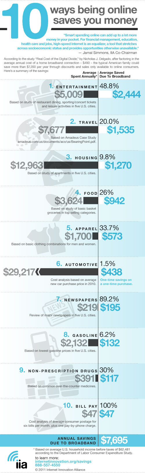 Top Ten Areas of Savings 2011