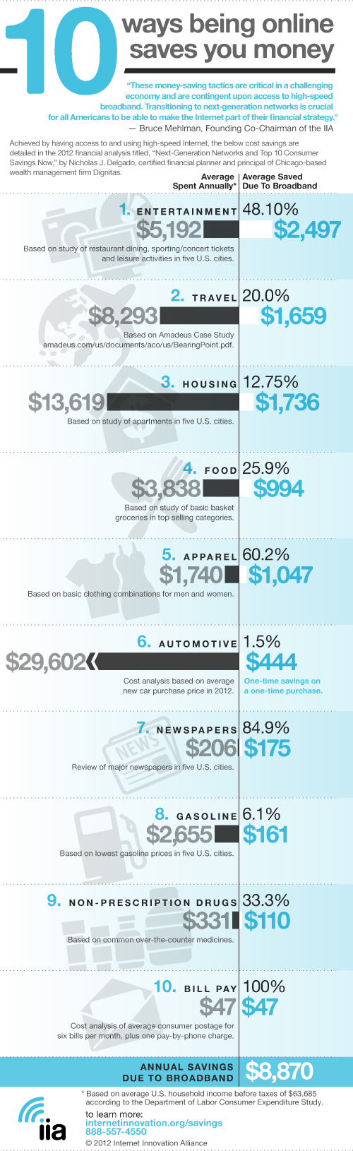 Top Ten Areas of Savings 2012