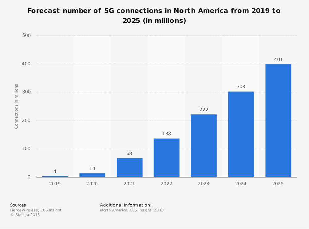and in north america, that number is anticipated to reach 401 million  the  statistic below shows the projected growth from 2019 to 2025